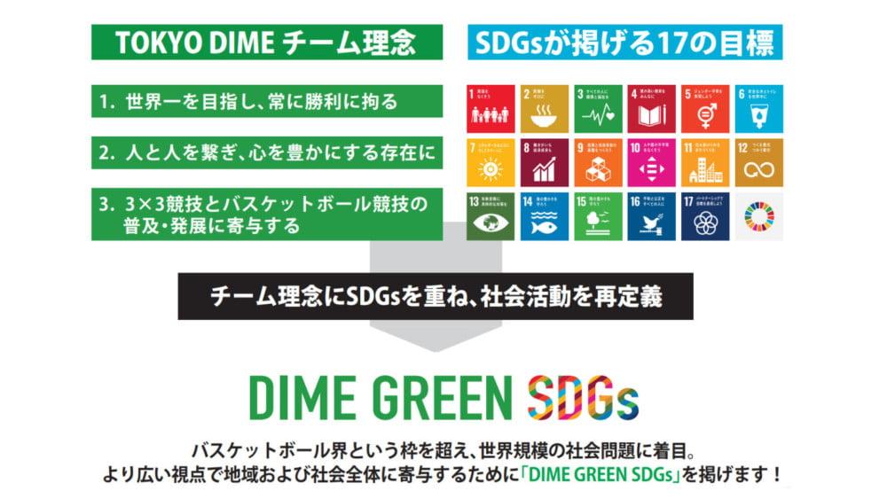 【プロバスケ×SDGs】チーム独自の推進活動「DIME GREEN SDGs」を新設