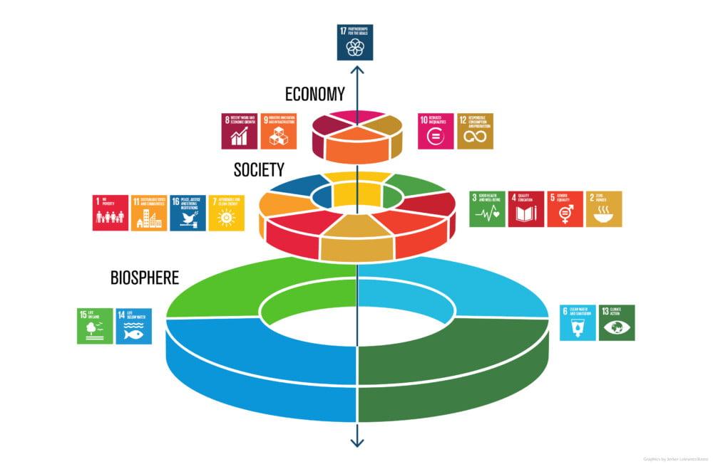 「SDGs」と「結婚」ってどういうこと!?「SDGsウエディングケーキモデル」とは…?