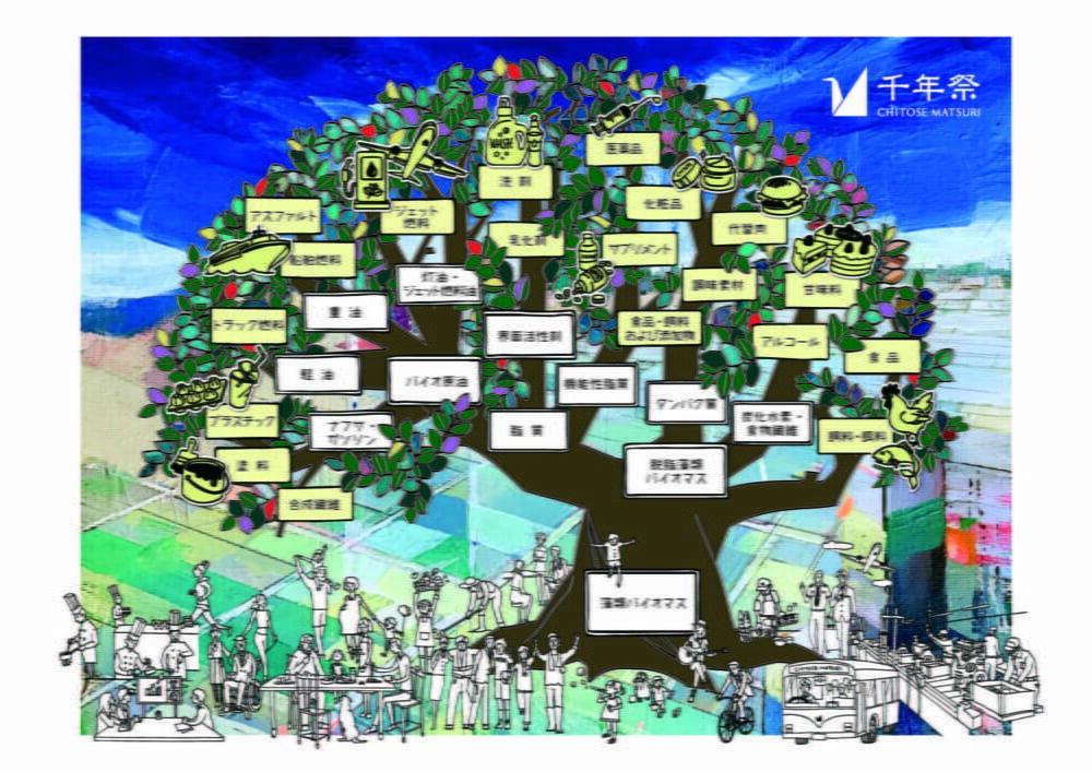 化石資源から藻類産業へ、日本発の企業連携型プロジェクト『MATSURI(まつり)』始動